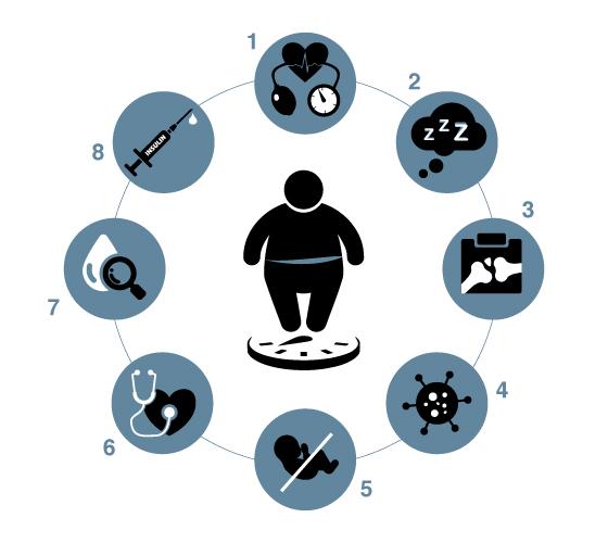 schema-complications-obesite/J.Ducuing